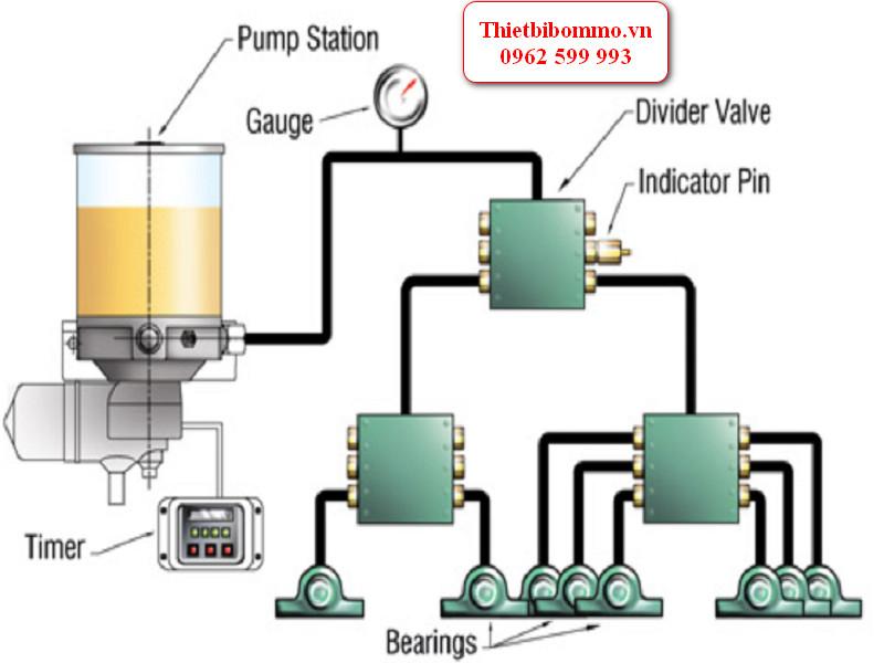 Cấu tạo và nguyên lý họat động của hệ thống bôi trơn dầu tự động